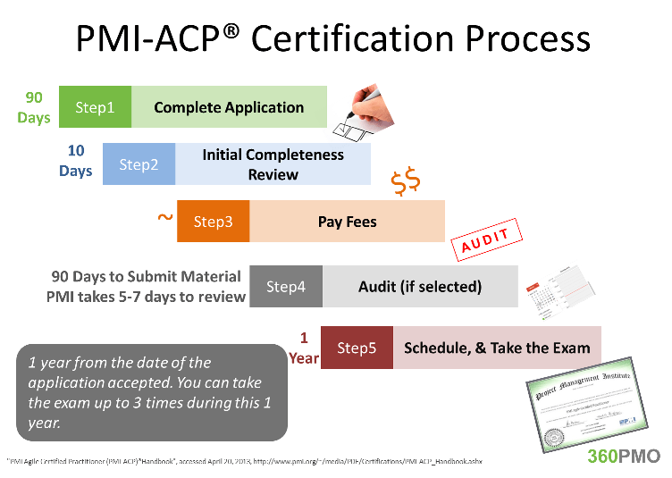 PMI-ACP Certification Process