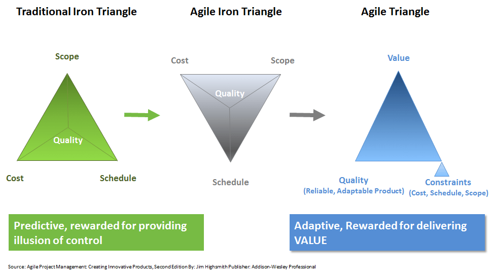 Agile Triangle