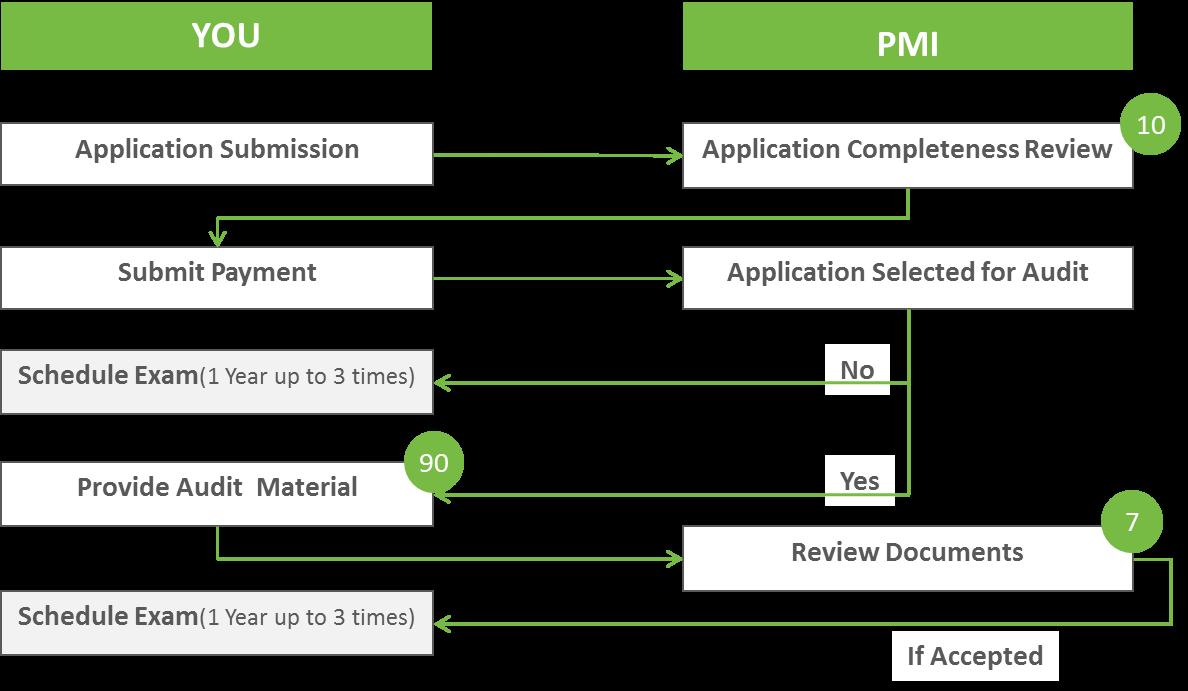 PMI-ACP Certification Process