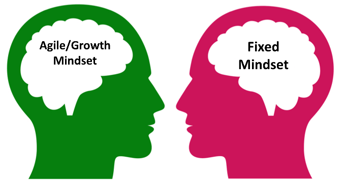 fixed vs agile or growth mindset