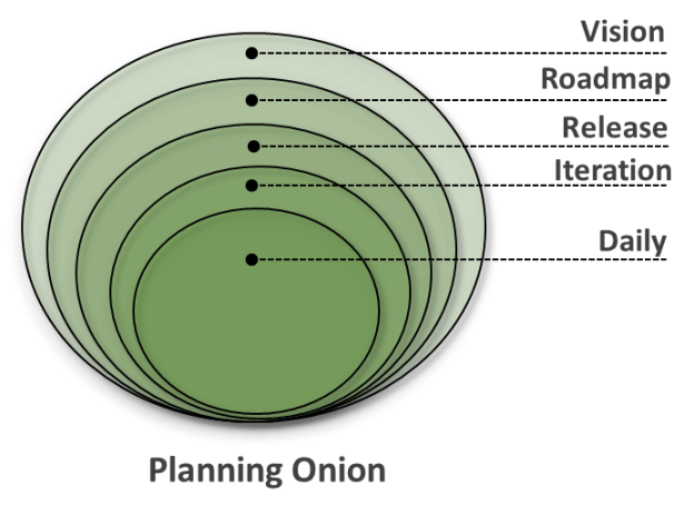 Planning Onion