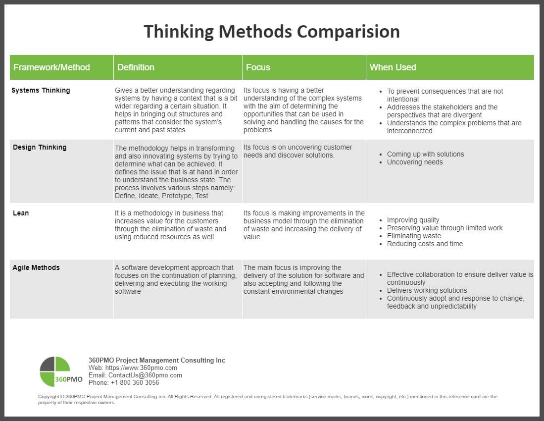 Thinking Methods